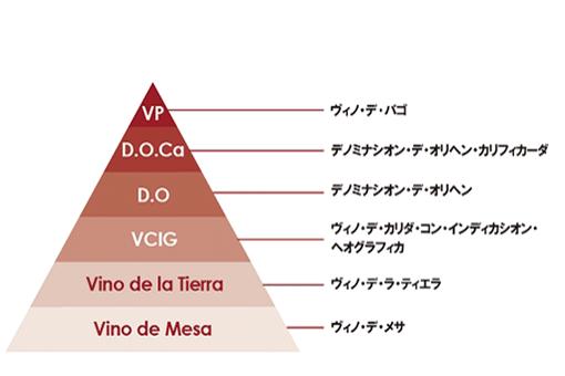 細かく分類されるスペインワインの格付けとは?